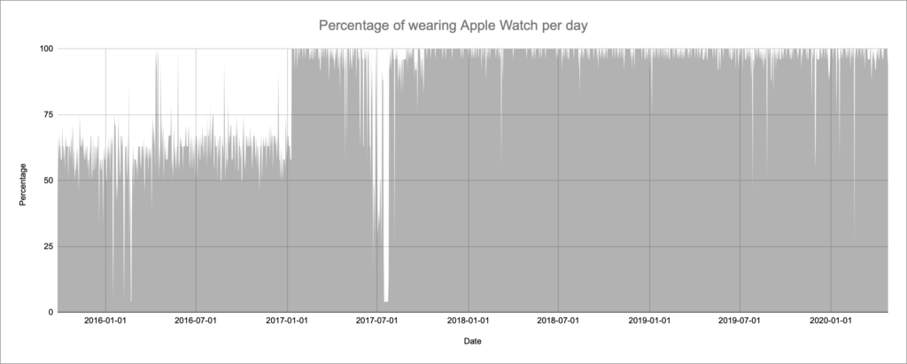 Diagram showing how much I've worn Apple Watch over the past years